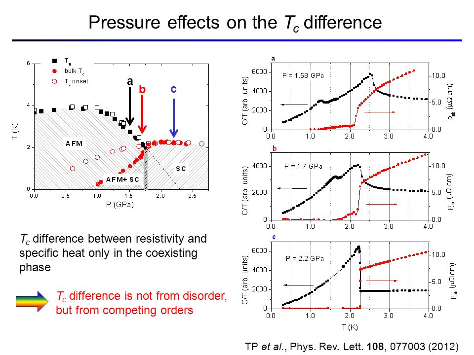 Pressure effects on the T c difference T c difference between resistivity and specific heat only in the coexisting phase TP et al., Phys. Rev. Lett. 1