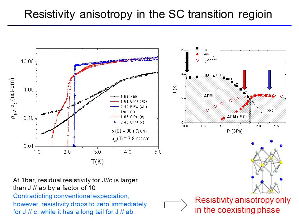 Resistivity anisotropy in the SC transition regioin At 1bar, residual resistivity for J//c is larger than J // ab by a factor of 10 Contradicting conventional expectation, however, resistivity drops to zero immediately for J // c, while it has a long tail for J // ab Resistivity anisotropy only in the coexisting phase