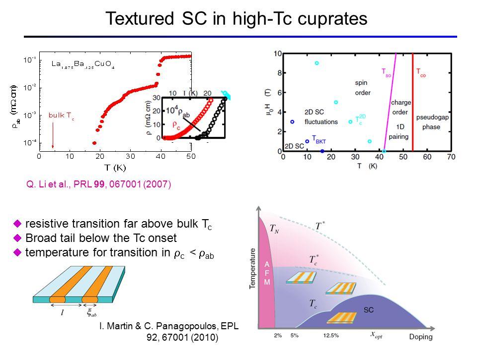 Q. Li et al., PRL 99, 067001 (2007)  resistive transition far above bulk T c  Broad tail below the Tc onset  temperature for transition in  c < 