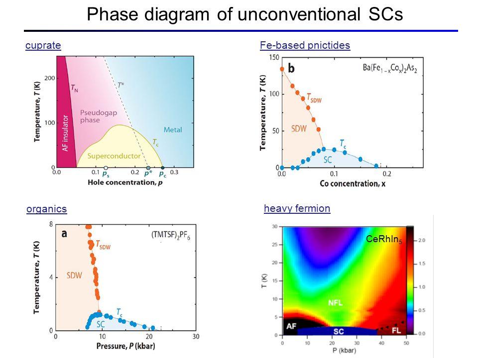 Phase diagram of unconventional SCs cuprateFe-based pnictides organics heavy fermion CeRhIn 5