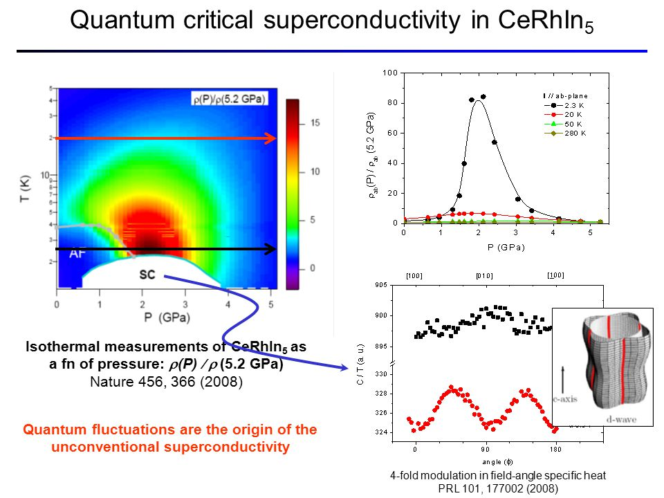 Isothermal measurements of CeRhIn 5 as a fn of pressure:  (P)  (5.2 GPa) Nature 456, 366 (2008) Quantum critical superconductivity in CeRhIn 5 4-fold modulation in field-angle specific heat PRL 101, 177002 (2008) Quantum fluctuations are the origin of the unconventional superconductivity