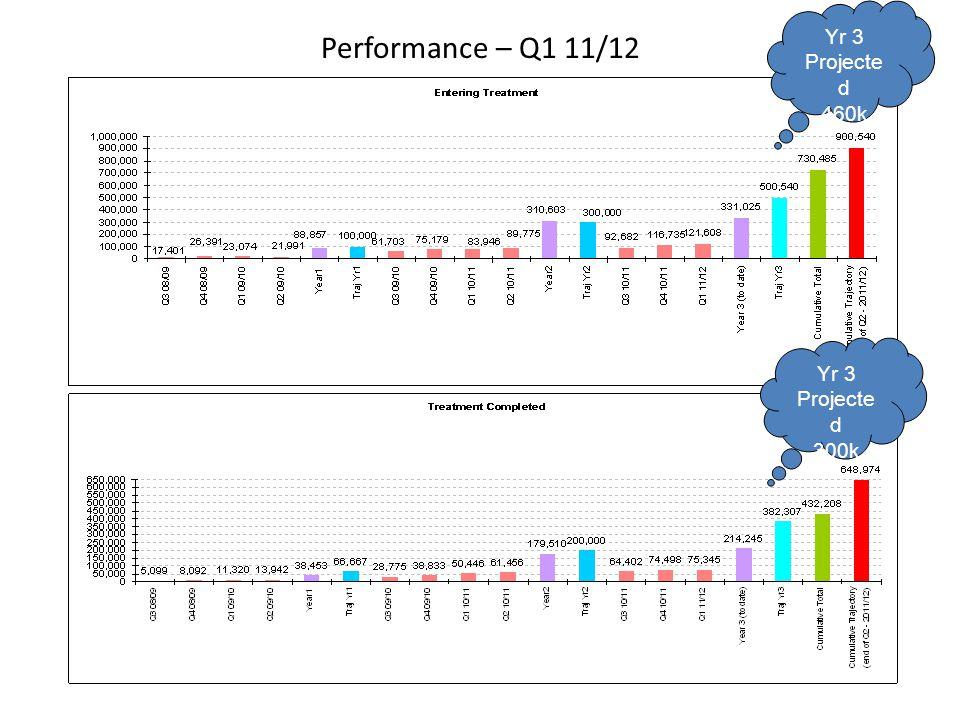 Performance – Q1 11/12 Yr 3 Projecte d 460k Yr 3 Projecte d 300k