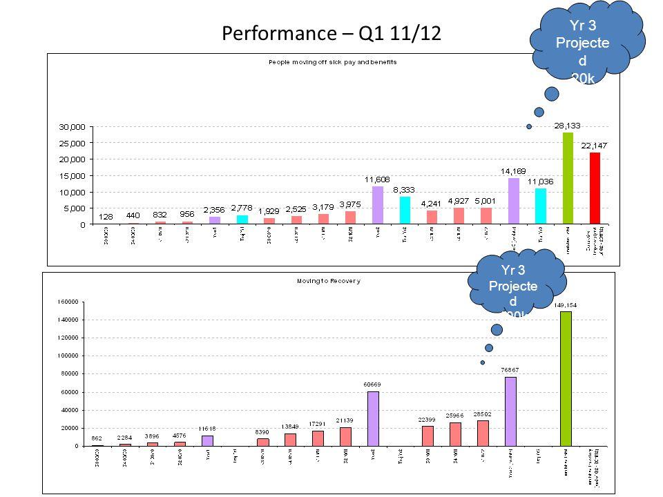 Performance – Q1 11/12 Yr 3 Projecte d 20k Yr 3 Projecte d 100k