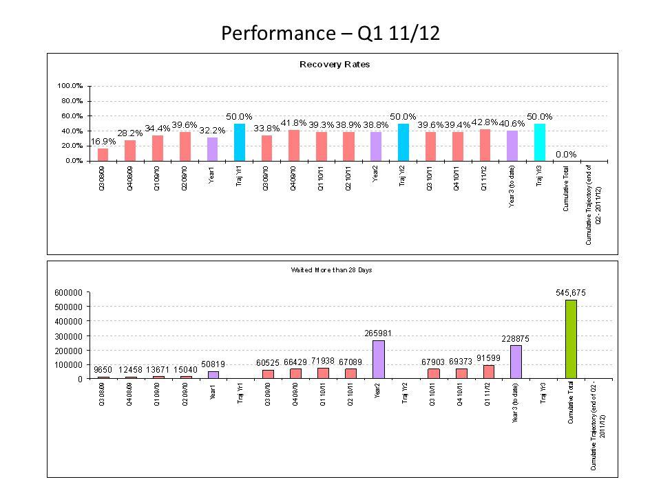 Performance – Q1 11/12