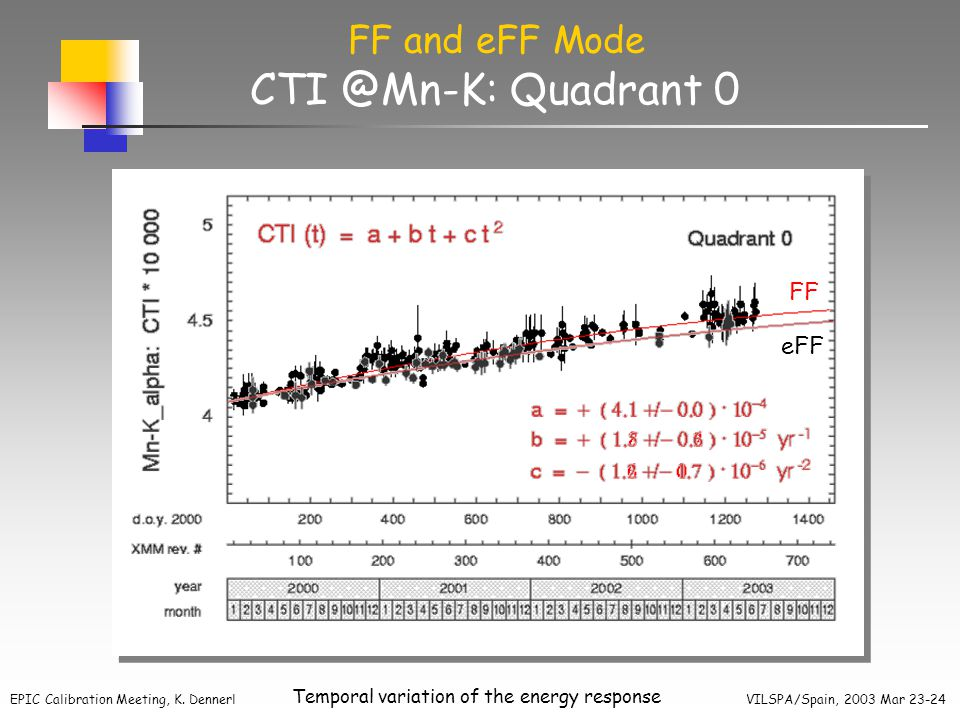 EPIC Calibration Meeting, K. Dennerl VILSPA/Spain, 2003 Mar 23-24 Temporal variation of the energy response CTI @Mn-K: Quadrant 0 FF and eFF Mode eFF