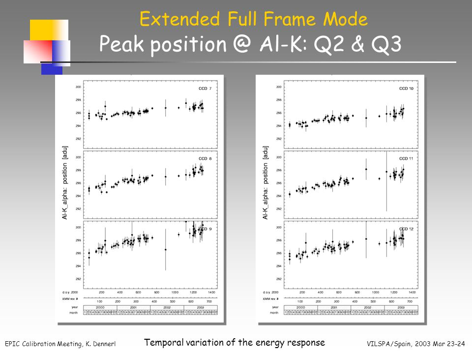 EPIC Calibration Meeting, K. Dennerl VILSPA/Spain, 2003 Mar 23-24 Temporal variation of the energy response Peak position @ Al-K: Q2 & Q3 Extended Ful