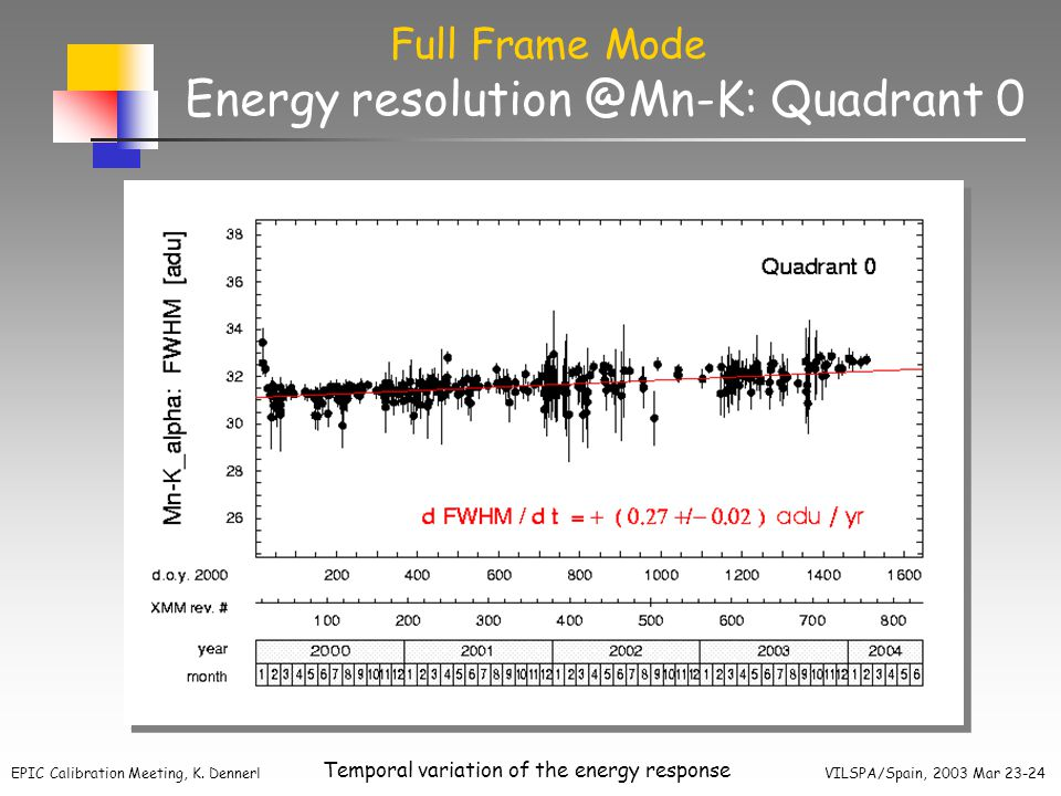 EPIC Calibration Meeting, K. Dennerl VILSPA/Spain, 2003 Mar 23-24 Temporal variation of the energy response Energy resolution @Mn-K: Quadrant 0 Full F