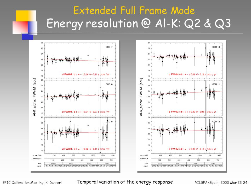 EPIC Calibration Meeting, K. Dennerl VILSPA/Spain, 2003 Mar 23-24 Temporal variation of the energy response Energy resolution @ Al-K: Q2 & Q3 Extended