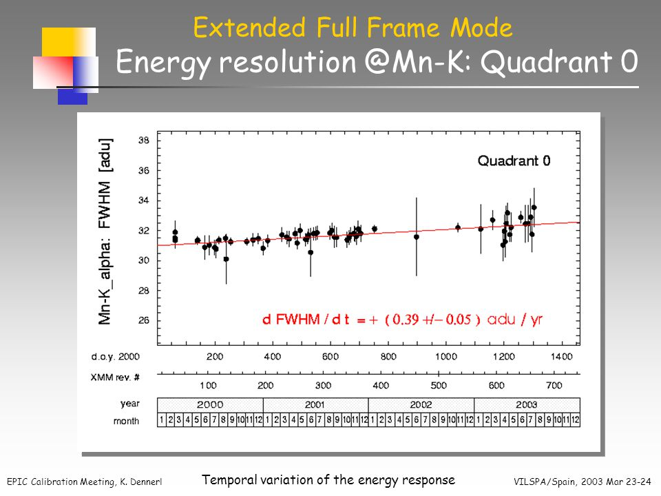 EPIC Calibration Meeting, K. Dennerl VILSPA/Spain, 2003 Mar 23-24 Temporal variation of the energy response Energy resolution @Mn-K: Quadrant 0 Extend