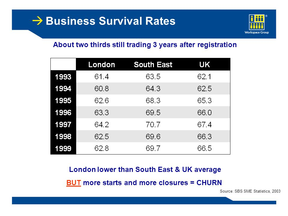 Business Survival Rates About two thirds still trading 3 years after registration London lower than South East & UK average BUT more starts and more closures = CHURN Source: SBS SME Statistics, 2003