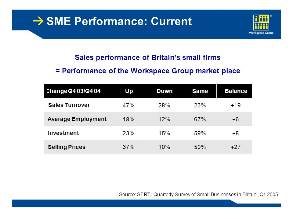 SME Performance: Current Change Q4 03/Q4 04 Up Down Same Balance Sales Turnover 47% 28%28% 23% +19 Average Employment 18% 12%12% 67% +6+6 Investment 23% 15% 59% +8 Selling Prices 37% 10% 50% +27 Sales performance of Britain's small firms = Performance of the Workspace Group market place Source: SERT, 'Quarterly Survey of Small Businesses in Britain', Q1 2005