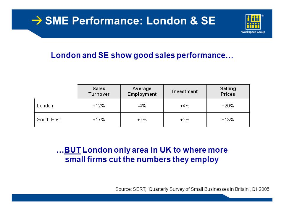 SME Performance: London & SE …BUT London only area in UK to where more small firms cut the numbers they employ London and SE show good sales performance… Source: SERT, 'Quarterly Survey of Small Businesses in Britain', Q1 2005