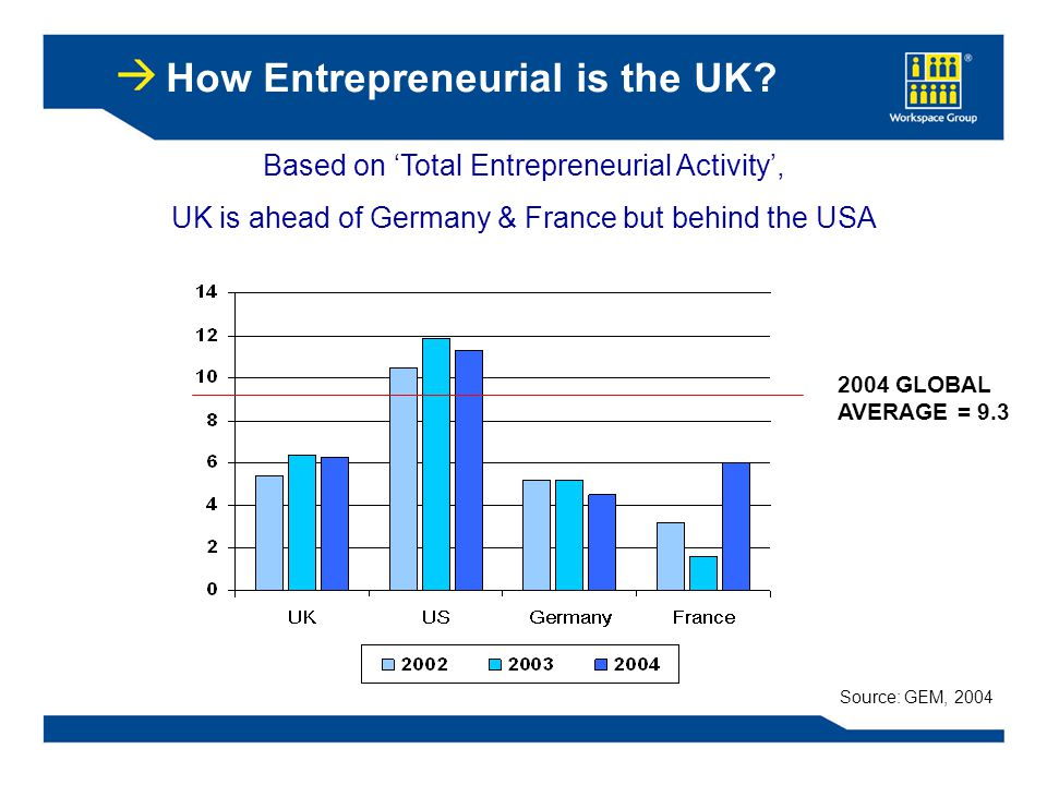 How Entrepreneurial is the UK.