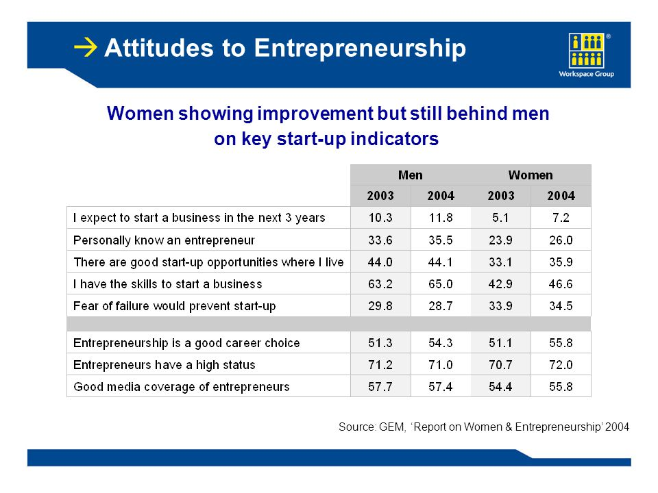 Attitudes to Entrepreneurship Women showing improvement but still behind men on key start-up indicators Source: GEM, 'Report on Women & Entrepreneurship' 2004