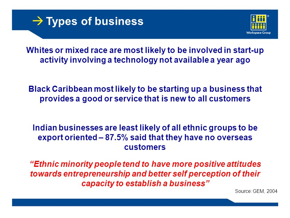 Ethnic minority people tend to have more positive attitudes towards entrepreneurship and better self perception of their capacity to establish a business Types of business Whites or mixed race are most likely to be involved in start-up activity involving a technology not available a year ago Black Caribbean most likely to be starting up a business that provides a good or service that is new to all customers Indian businesses are least likely of all ethnic groups to be export oriented – 87.5% said that they have no overseas customers Source: GEM, 2004