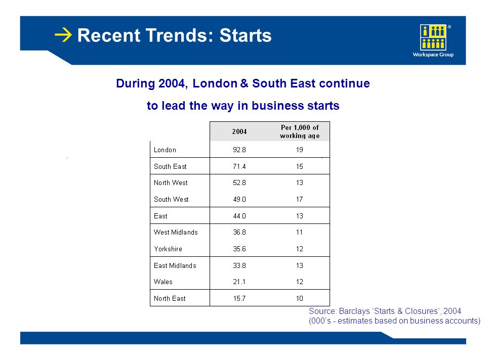 Recent Trends: Starts During 2004, London & South East continue to lead the way in business starts Source: Barclays 'Starts & Closures', 2004 (000's - estimates based on business accounts)