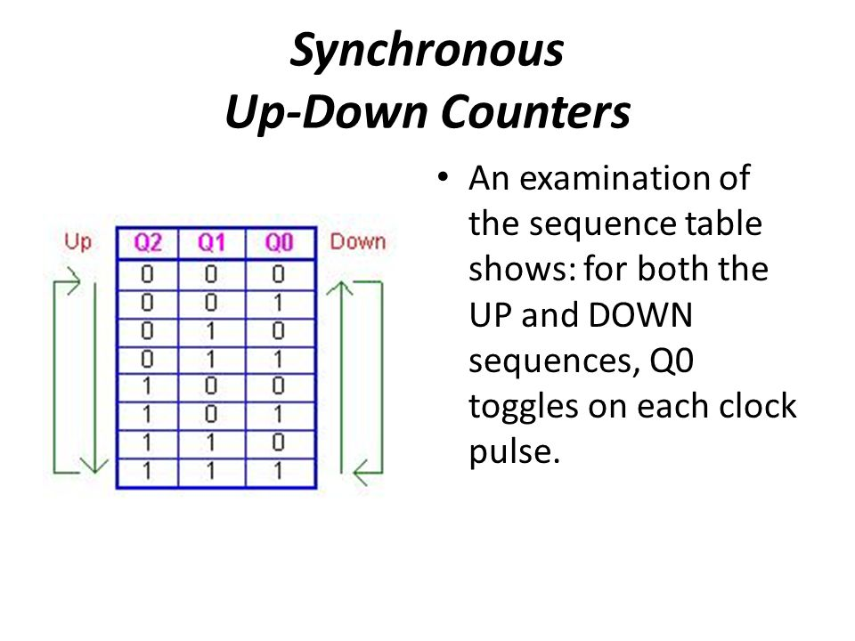 An examination of the sequence table shows: for both the UP and DOWN sequences, Q0 toggles on each clock pulse.