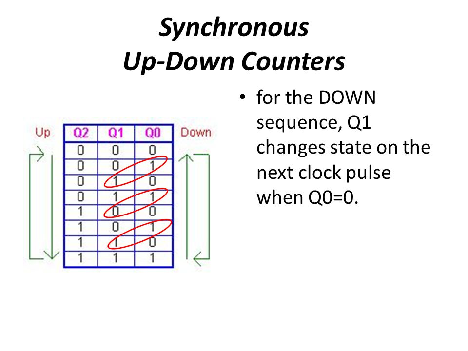 Synchronous Up-Down Counters for the DOWN sequence, Q1 changes state on the next clock pulse when Q0=0.