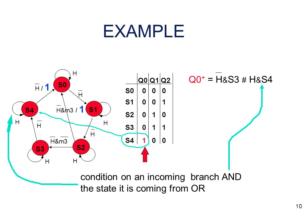 9 EXAMPLE Q0 Q1 Q2 S0 S3 S2 S1 S4 0 0 0 0 1 1 0 1 0 0 0 1 1 0 0 condition on an incoming branch AND the state it is coming from OR Q0 + = H & S3 # S0 S3 S2 S1 S4 H H H H H H H / 1 H H H&m3 H&m3 / 1