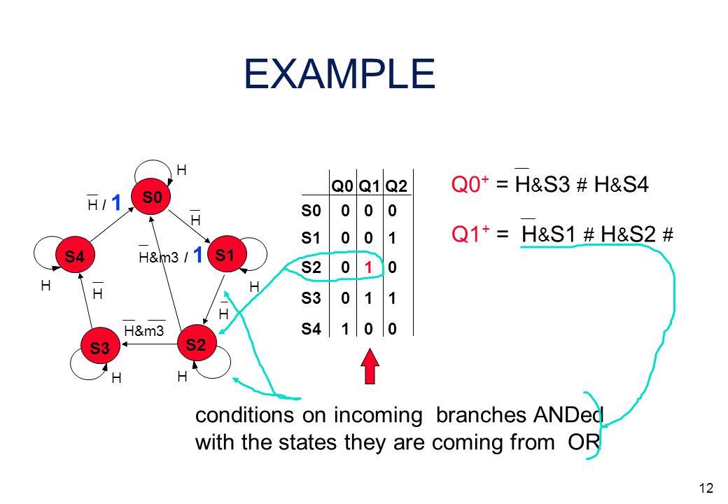 11 EXAMPLE Q0 Q1 Q2 S0 S3 S2 S1 S4 0 0 0 0 1 1 0 1 0 0 0 1 1 0 0 Find the first '1', find the corresponding state Q1 + = Q0 + = H & S3 # H & S4 S0 S3 S2 S1 S4 H H H H H H H / 1 H H H&m3 H&m3 / 1