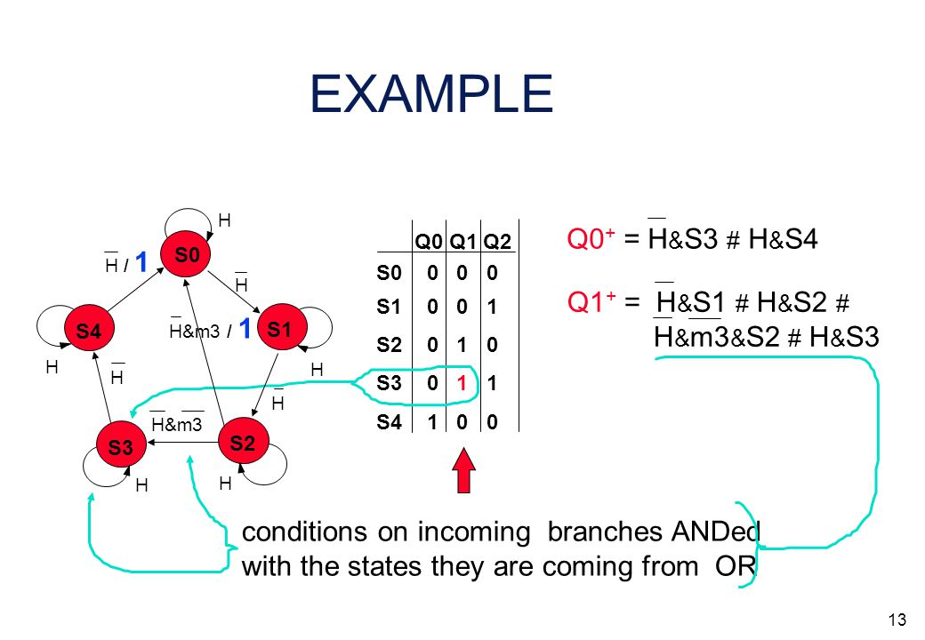 12 EXAMPLE Q0 Q1 Q2 S0 S3 S2 S1 S4 0 0 0 0 1 1 0 1 0 0 0 1 1 0 0 conditions on incoming branches ANDed with the states they are coming from OR Q1 + =
