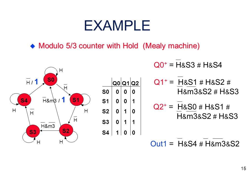 14 EXAMPLE  The output logic for Mealy is derived as the logical sum of '1' output conditions anded with the states they coming from Q0 Q1 Q2 S0 S3 S2 S1 S4 0 0 0 0 1 1 0 1 0 0 0 1 1 0 0 Q2 + = H & S0 # H & S1 # H & m3 & S2 # H & S3 Out1 = H & S4 # H & m3 & S2 Q1 + = H & S1 # H & S2 # H & m3 & S2 # H & S3 Q0 + = H & S3 # H & S4 S0 S3 S2 S1 S4 H H H H H H H / 1 H H H&m3 H&m3 / 1