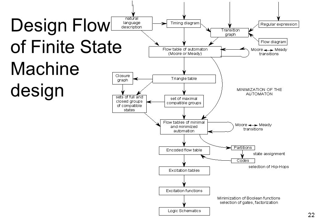 21 FSM state assignment  Golden Rules of good state encoding (for D FFs).