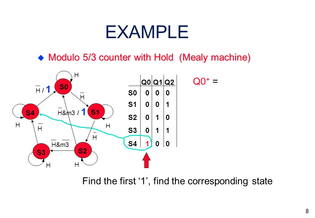 7  Next State Logic derivation algorithm for D type F-Fs 1.