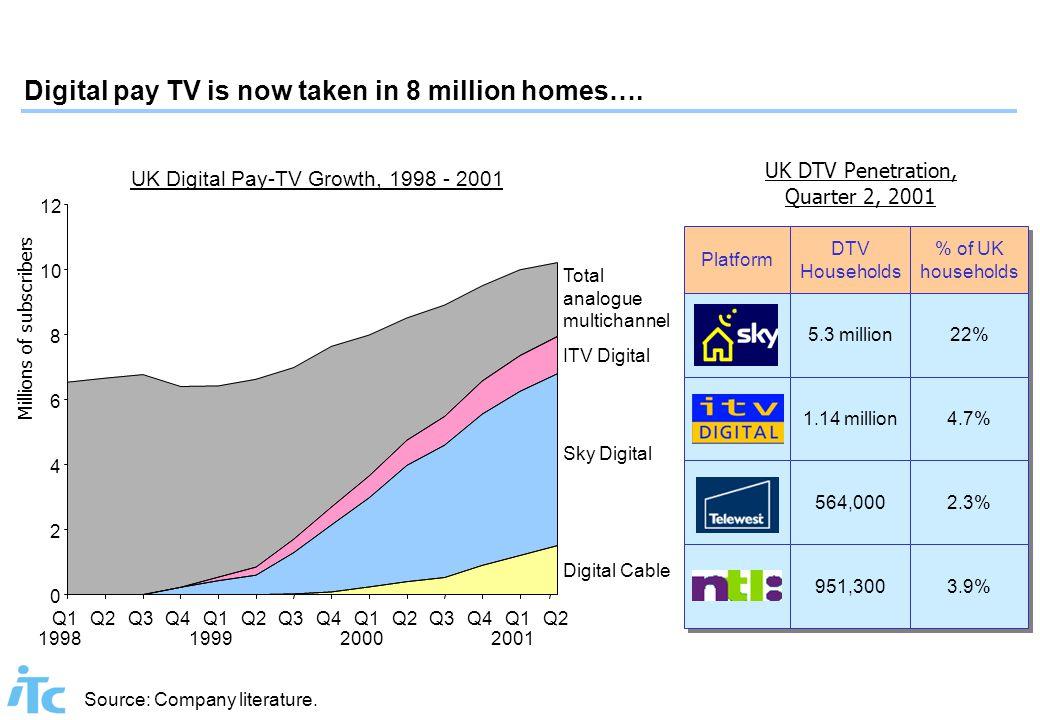 Platform DTV Households % of UK households 5.3 million 22% 1.14 million 4.7% 564,000 2.3% 951,300 3.9% UK DTV Penetration, Quarter 2, 2001 UK Digital Pay-TV Growth, 1998 - 2001 Millions of subscribers 0 2 4 6 8 10 12 Q1 1998 Q2Q3Q4Q1 1999 Q2Q3Q4Q1 2000 Q2Q3Q4Q1 2001 Q2 Total analogue multichannel ITV Digital Sky Digital Digital Cable Source: Company literature.