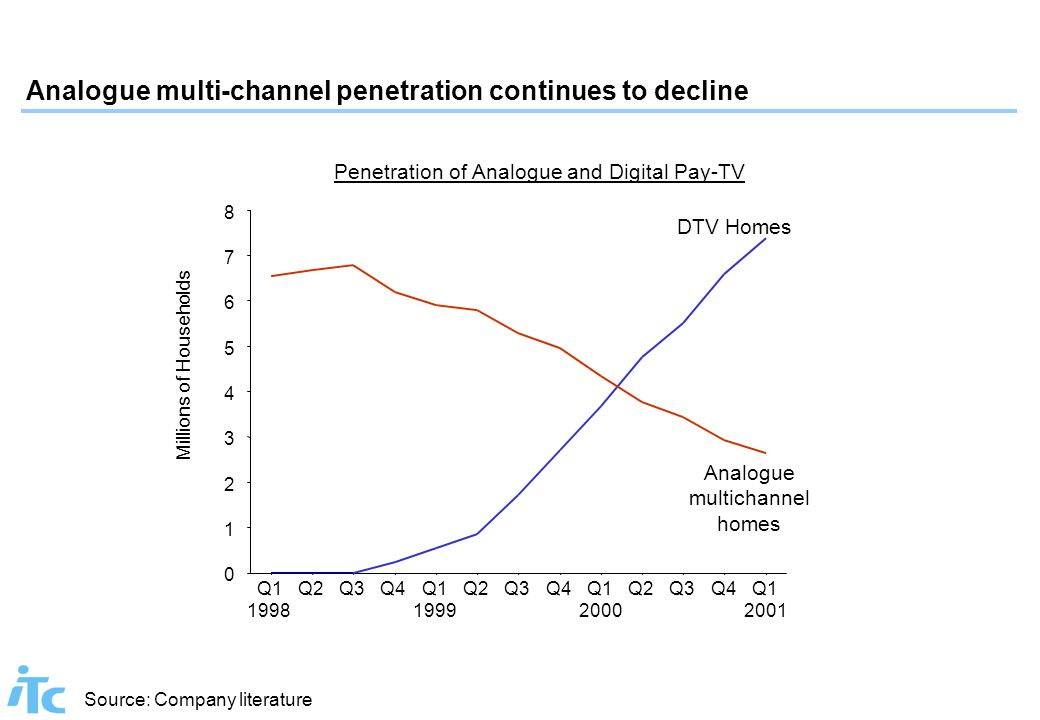 Penetration of Analogue and Digital Pay-TV Source: Company literature Q1 1998 Q2Q3Q4Q1 1999 Q2Q3Q4Q1 2000 Q2Q3Q4Q1 2001 DTV Homes Analogue multichanne