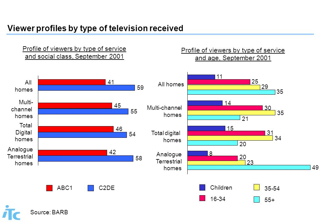 Viewer profiles by type of television received 49 23 20 8 34 31 15 21 35 30 14 35 29 25 11 Analogue Terrestrial homes Total digital homes Multi-channe
