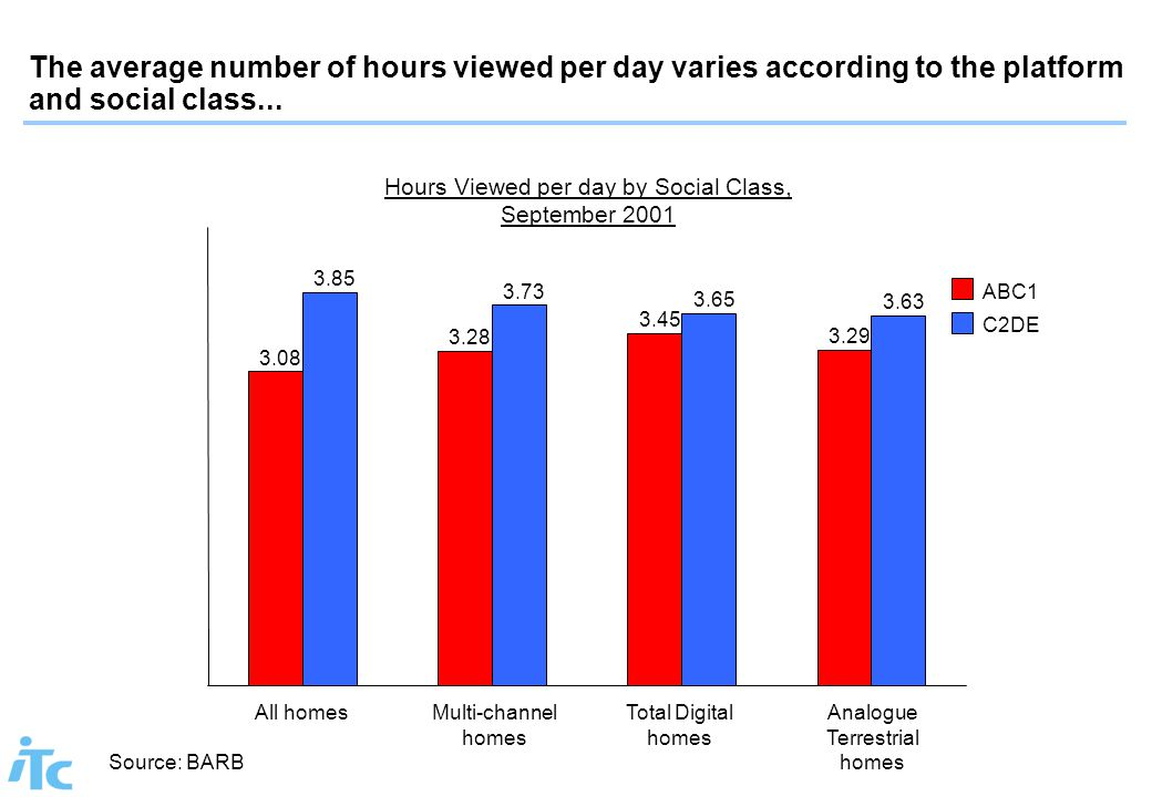 The average number of hours viewed per day varies according to the platform and social class... Hours Viewed per day by Social Class, September 2001 3