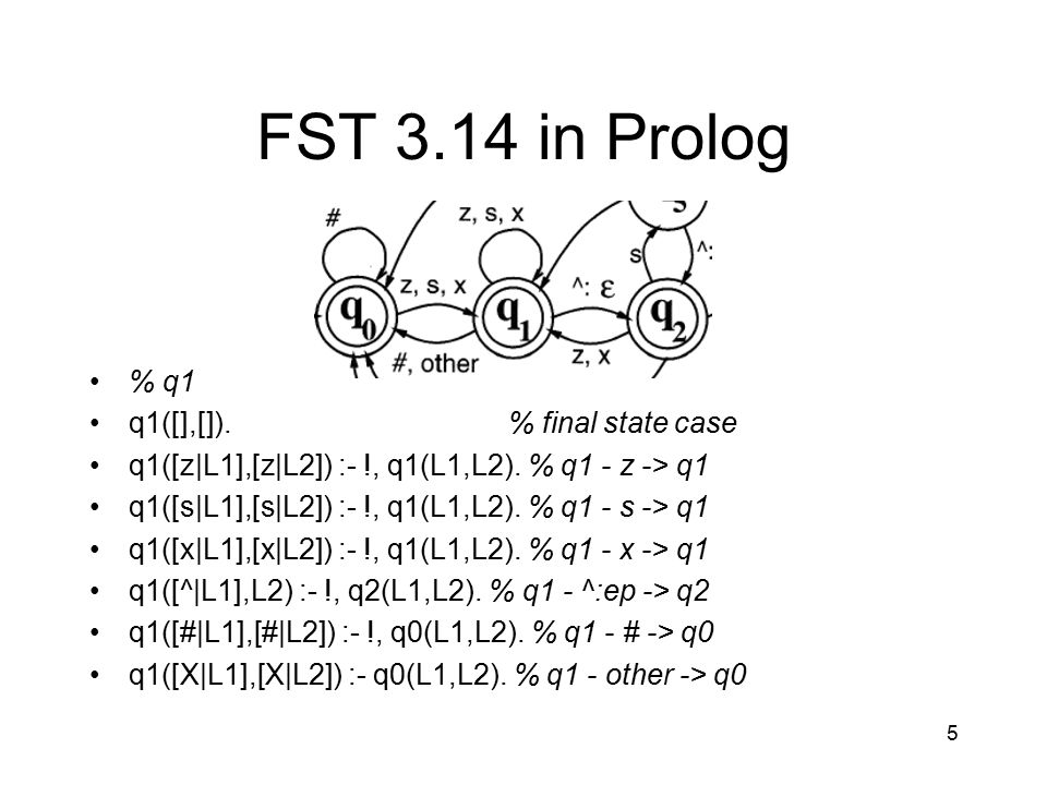 5 FST 3.14 in Prolog % q1 q1([],[]).% final state case q1([z|L1],[z|L2]) :- !, q1(L1,L2).