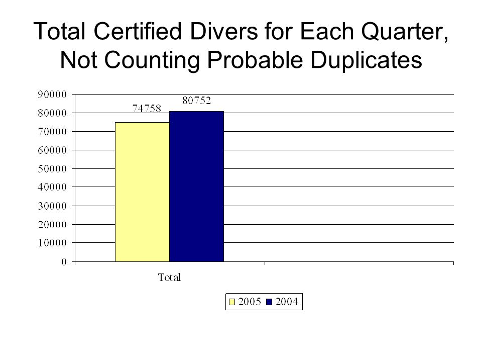 Total Entry-Level Certified Divers 2000 - 2004 ©DEMA 2005
