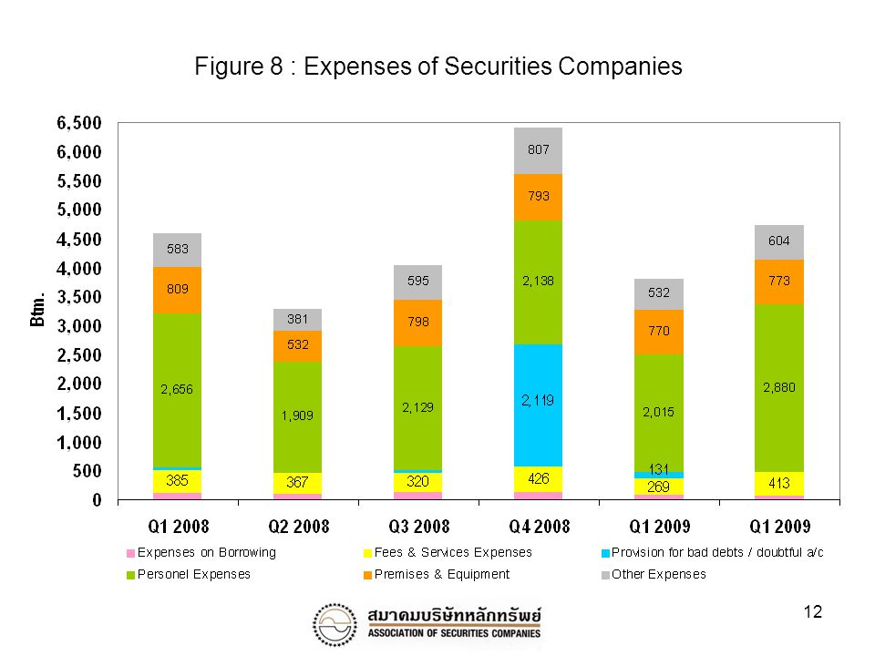 12 Figure 8 : Expenses of Securities Companies