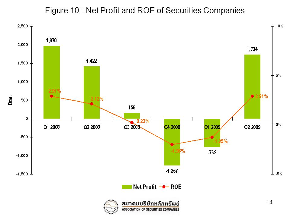 14 Figure 10 : Net Profit and ROE of Securities Companies