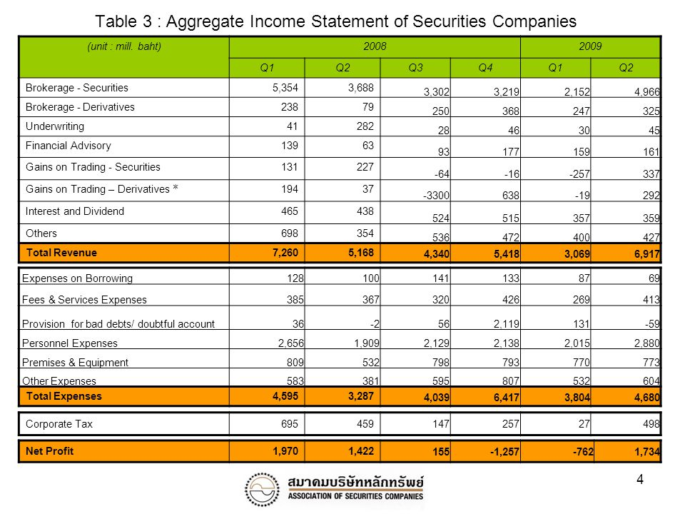 4 Table 3 : Aggregate Income Statement of Securities Companies (unit : mill.