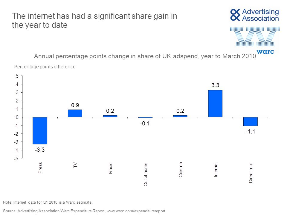 The internet has had a significant share gain in the year to date Source: Advertising Association/Warc Expenditure Report, www.warc.com/expenditurereport Annual percentage points change in share of UK adspend, year to March 2010 Percentage points difference Note: Internet data for Q1 2010 is a Warc estimate.