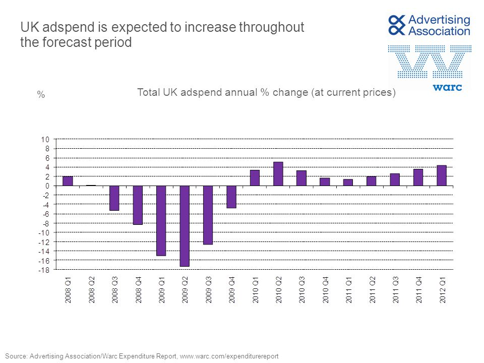 UK adspend is expected to increase throughout the forecast period % Source: Advertising Association/Warc Expenditure Report, www.warc.com/expenditurer