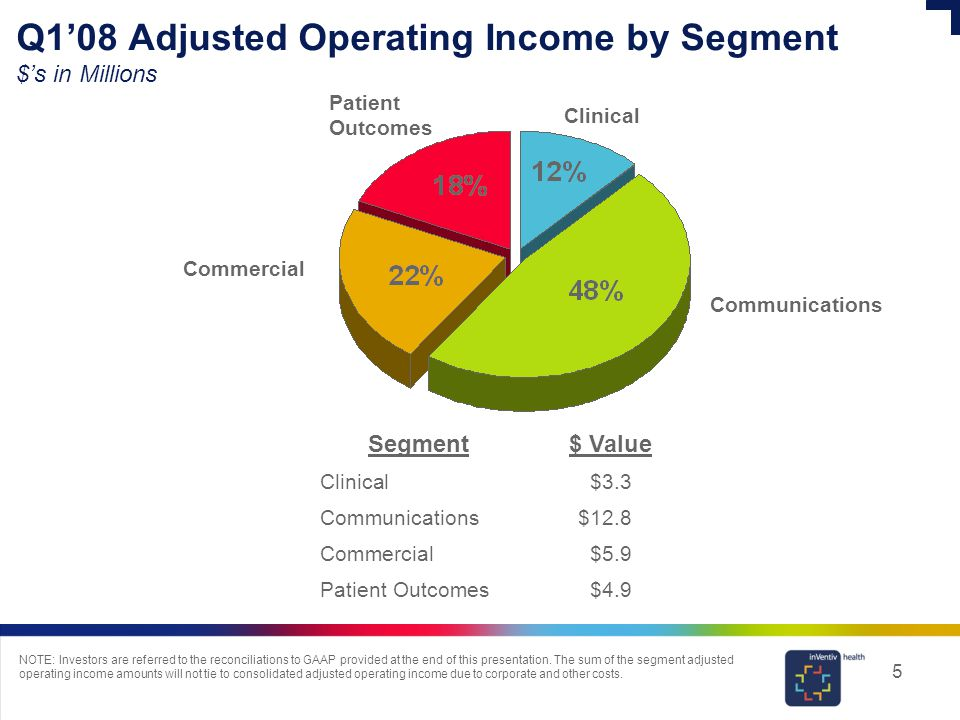 5 Q1'08 Adjusted Operating Income by Segment $'s in Millions NOTE: Investors are referred to the reconciliations to GAAP provided at the end of this presentation.