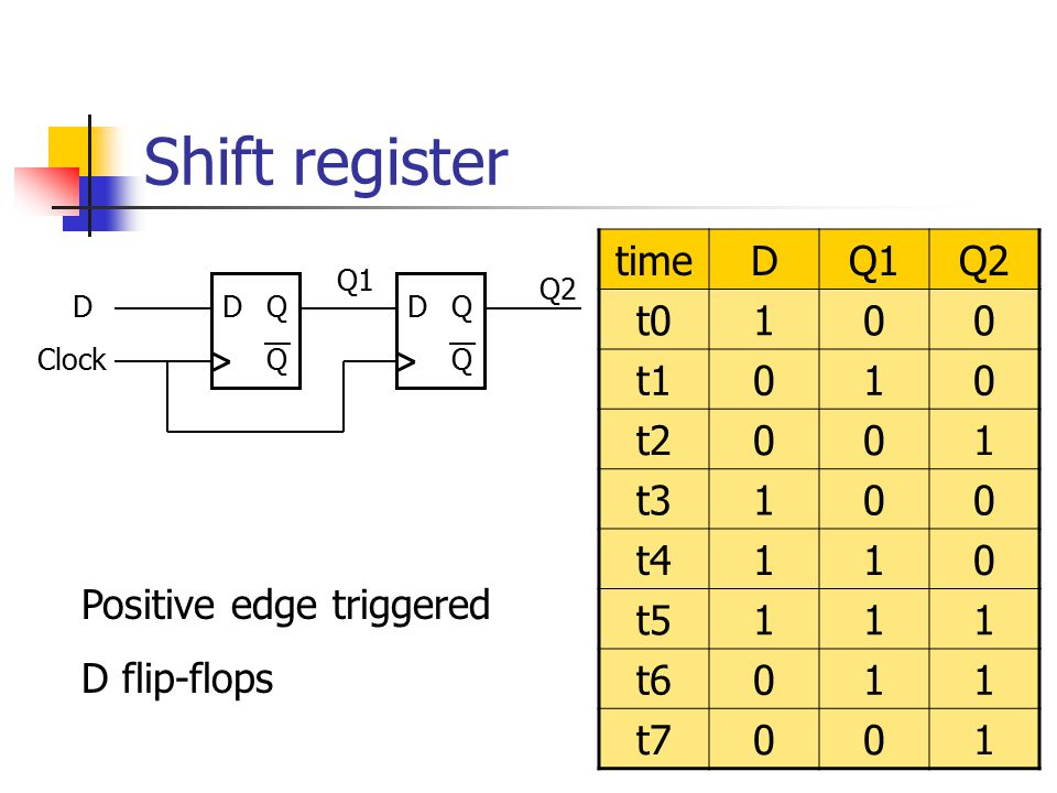 module latch(D, clk, Q) input D, clk; output Q; reg Q; always @(D or clk) if (clk) Q <= D; endmodule Missing else clause => a latch will be synthesize