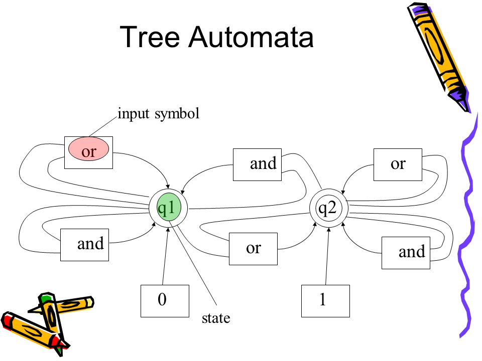 Tree Automata 01 or and or and q1q2 state input symbol