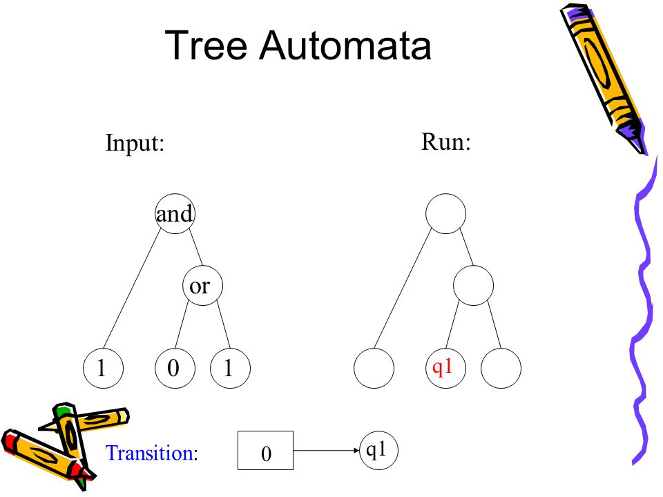 Tree Automata Input: and or 101 Run: q1 Transition: 0 q1