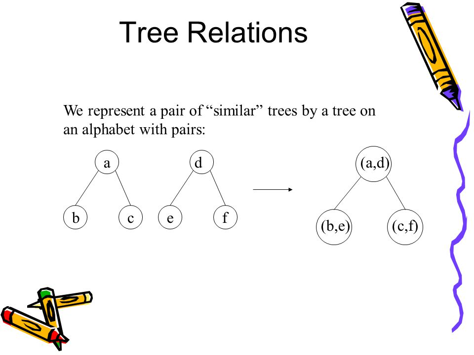"We represent a pair of ""similar"" trees by a tree on an alphabet with pairs: a bc d ef (a,d) (b,e)(c,f)"