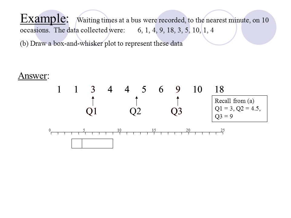 Answer: Example: Waiting times at a bus were recorded, to the nearest minute, on 10 occasions. The data collected were: 6, 1, 4, 9, 18, 3, 5, 10, 1, 4
