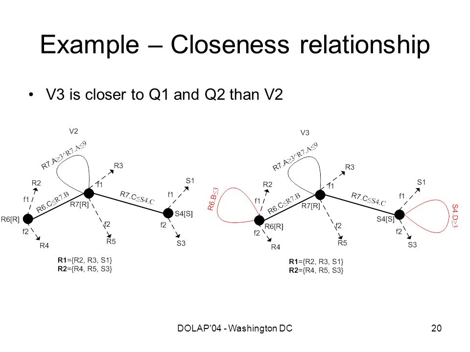DOLAP'04 - Washington DC20 Example – Closeness relationship V3 is closer to Q1 and Q2 than V2