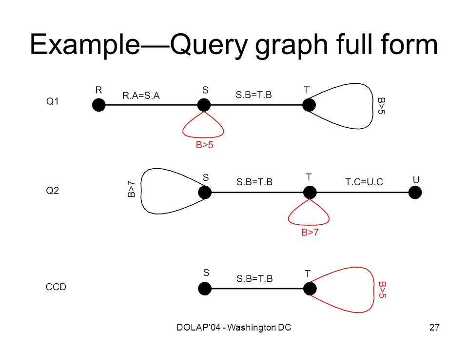 DOLAP'04 - Washington DC27 Example—Query graph full form