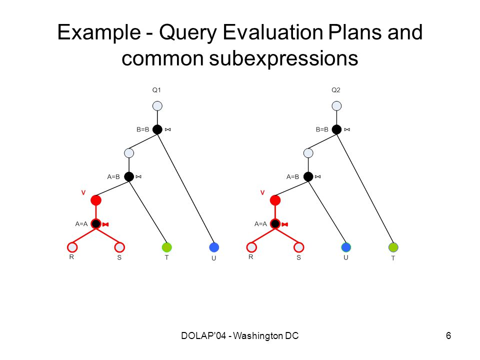 DOLAP'04 - Washington DC6 Example - Query Evaluation Plans and common subexpressions
