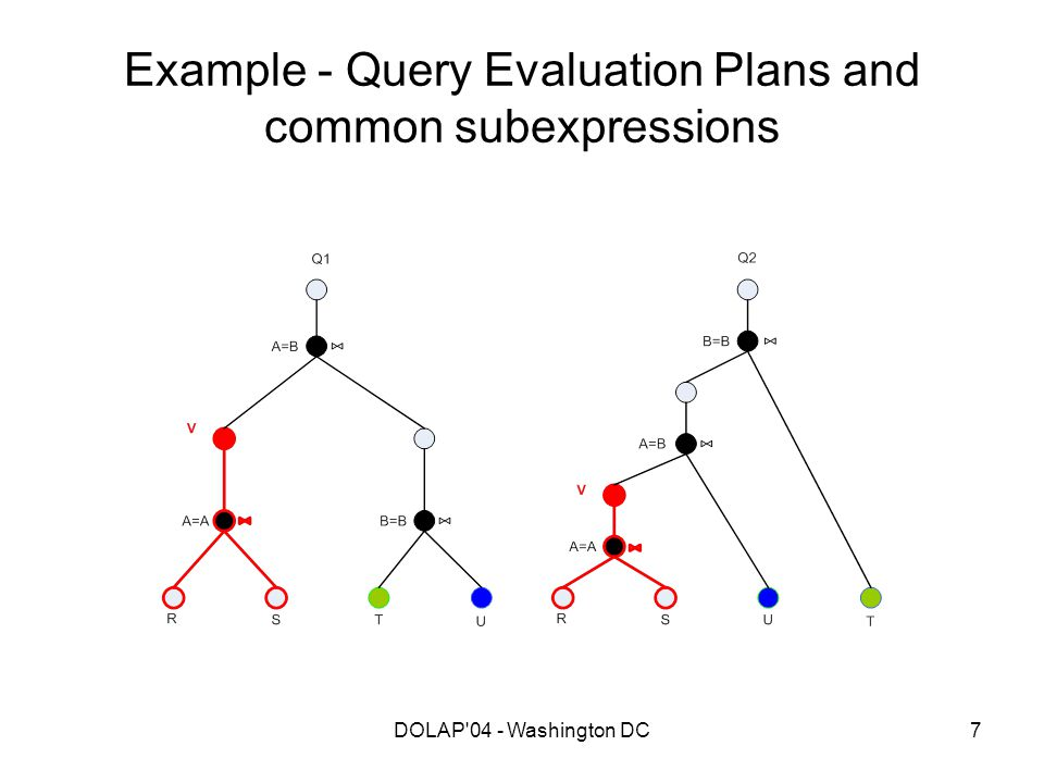 DOLAP'04 - Washington DC7 Example - Query Evaluation Plans and common subexpressions