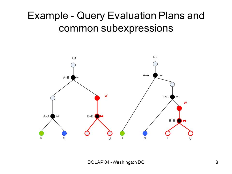 DOLAP 04 - Washington DC29 CCD Computation We introduce the concept of a candidate CCD: a graph representation of a CCD resulting by 'merging' common subparts of two query graphs.